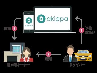 akippaの仕組み