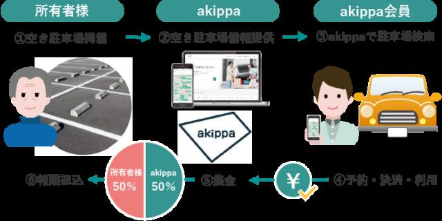 akippa(あきっぱ)の仕組み